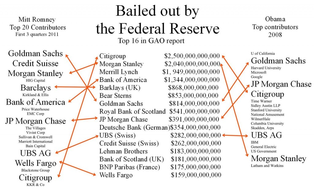 Bailouts Obama Romney Contributors