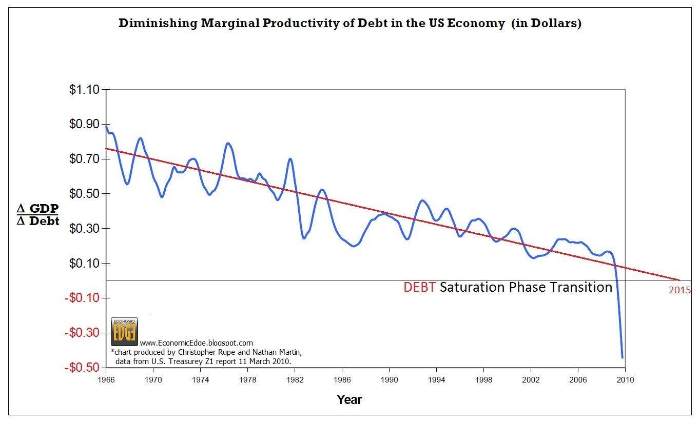 DEBT SATURATION TRANSITION