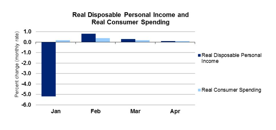 Income & Spending June 2013