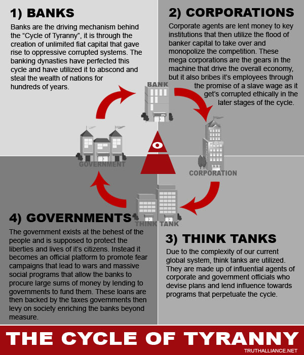 Cycle of Tyranny