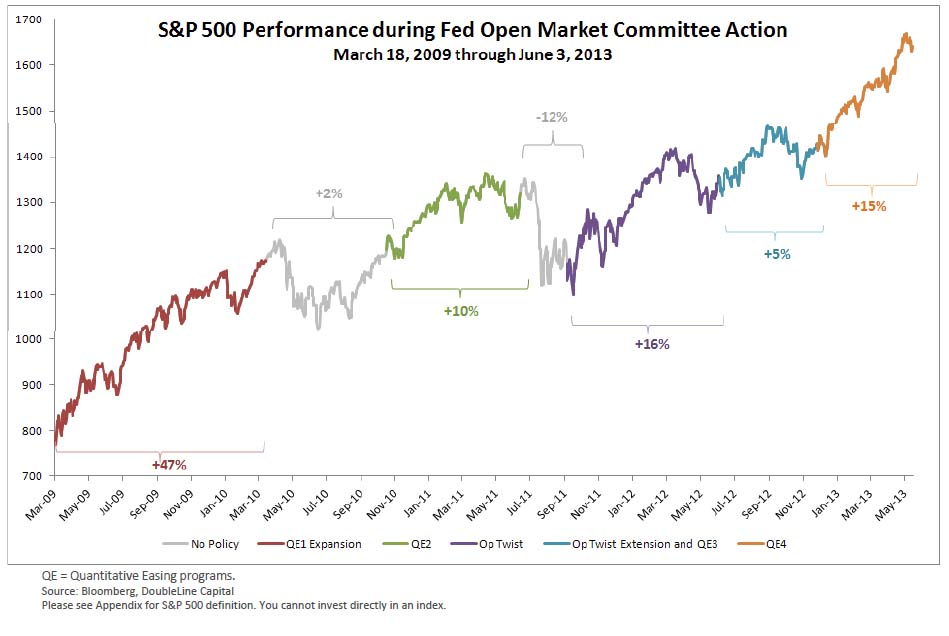 Fed vs Equities