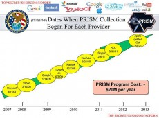 NSA Prism Data Collection