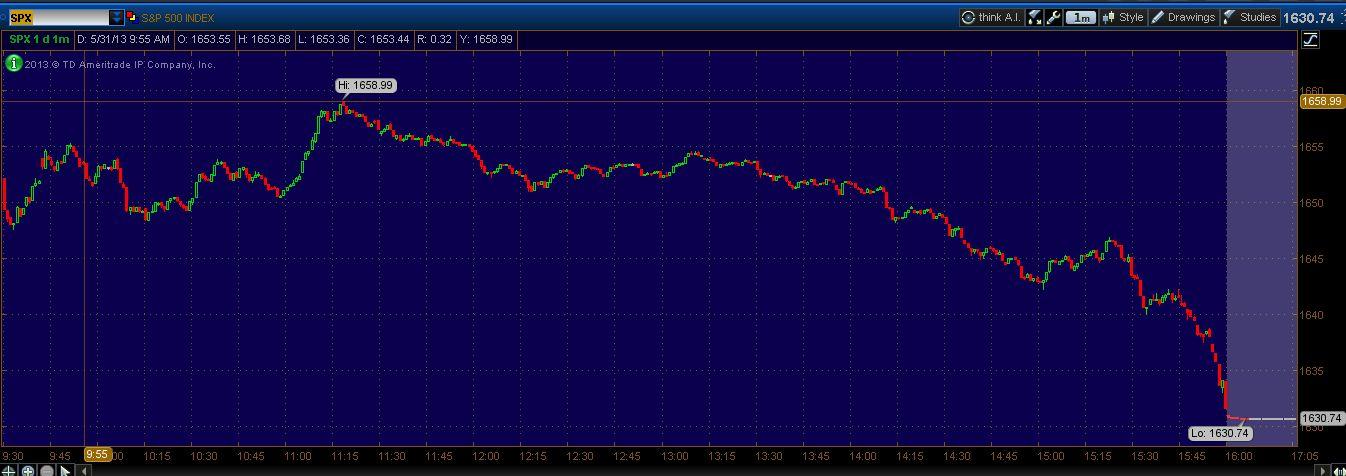 S&P 500 05-31-2013