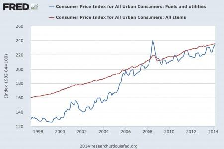 CPI Fed Graph 2014