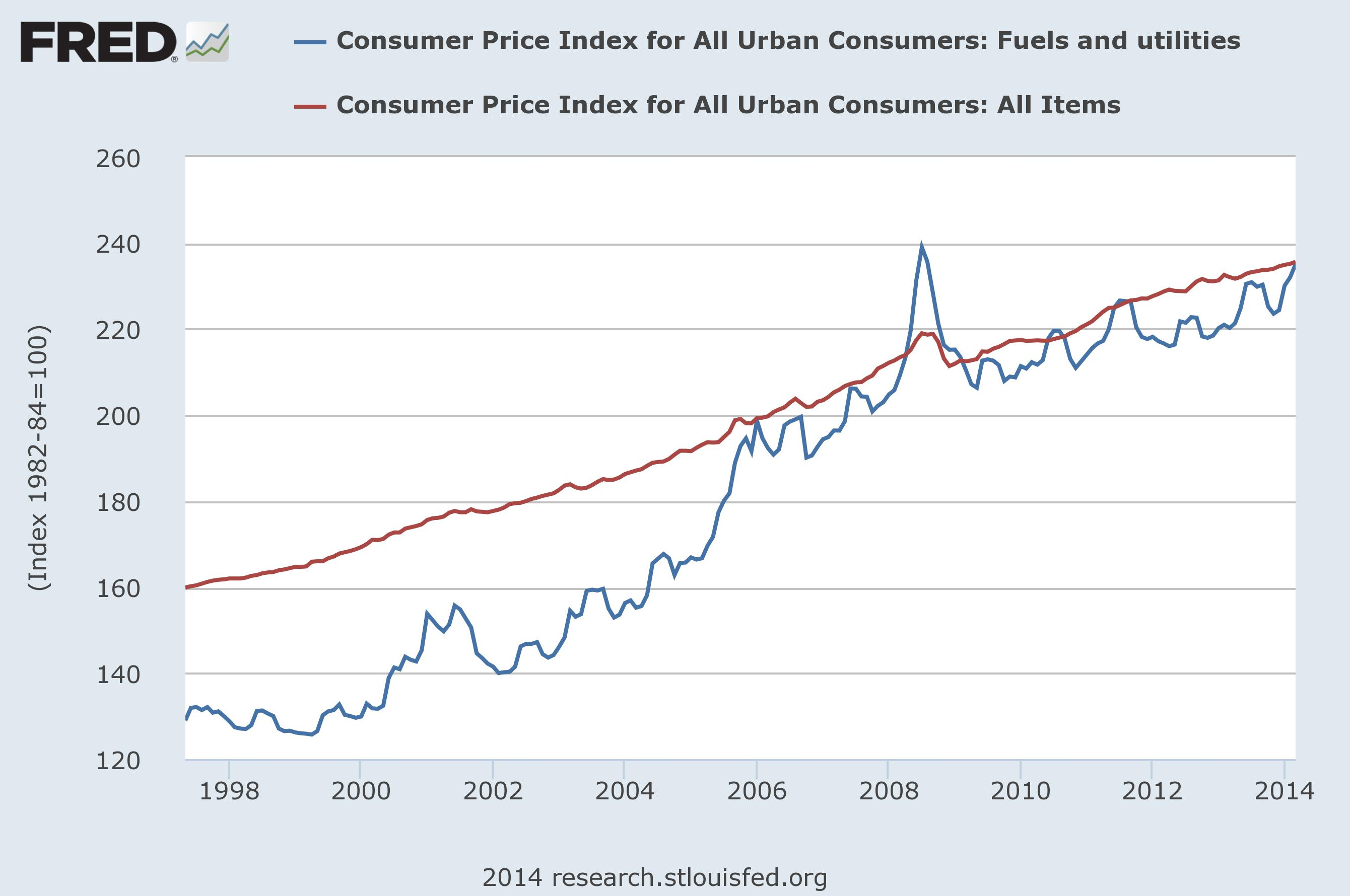Forex consumer price index