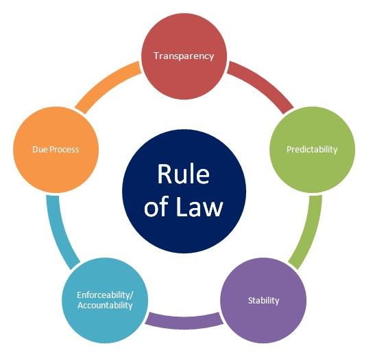 Rule Of Law Elements Fedupusa
