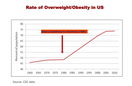 Dietary Guidelines History Chart