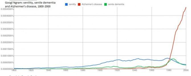 Alzheimer's, Senile Dementia, Senility comparison 1800 - 2000